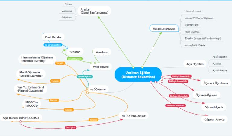 Kavram Haritası Nedir? Kavram Haritası Ne İşe Yarar? Kavram Haritası Nasıl Hazırlanır?